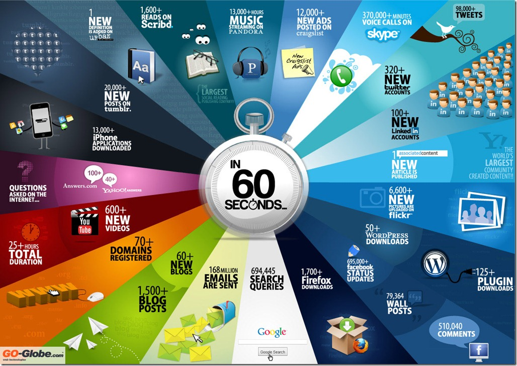 Every-60-Seconds-on-the-Web